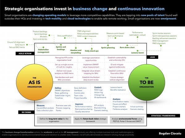 Performance improvement tools and methodologies enable strategic organisations to grow