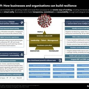 Methods to help organisations build resilience against COVID-19
