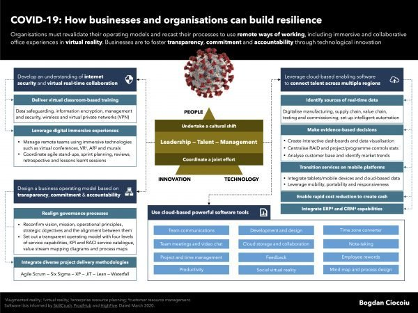 Organisations transitioning to competitive and flexible ways of working to build resilience against COVID-19