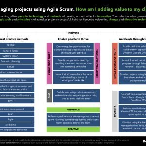 Agile Scrum enabling tools and methods