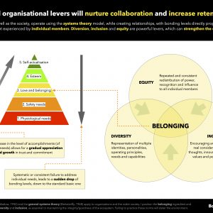 People-centric organisations will promote diversity, equity and inclusion