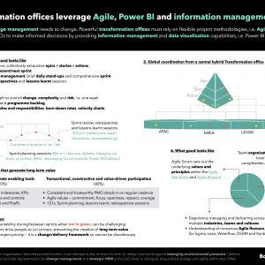 Transformation offices leverage Agile Scrum, Tableau and Power BI