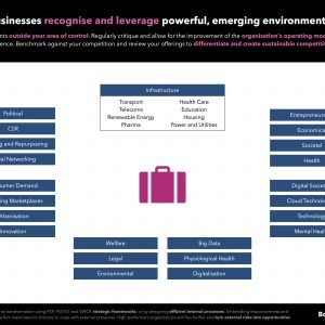 Environmental forces are shaping up the way organisations develop